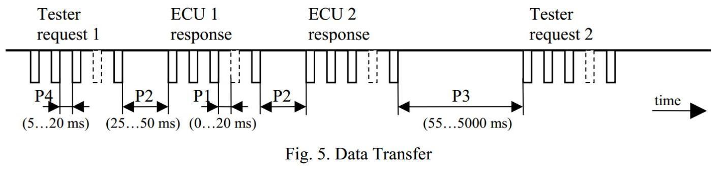 Передача данных в протоколе